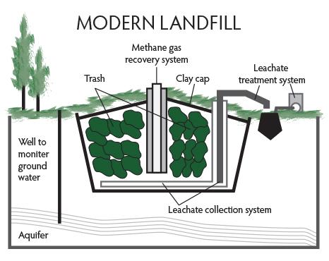 modern landfill